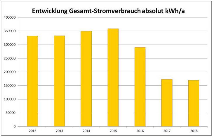 ee-consult-energieberatung-projekte-sparkasse-bregenz-tabelle-stromeinsparung
